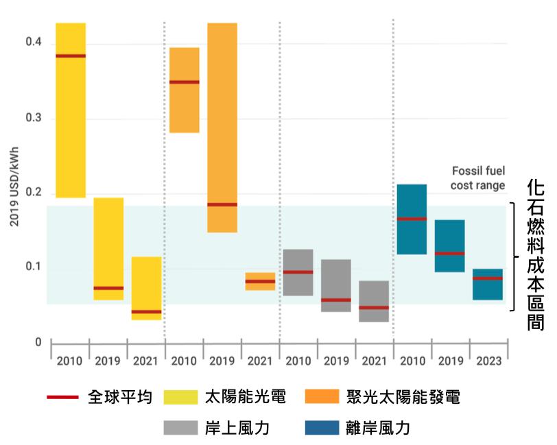 太陽能、風力發電成本即將低於傳統化石燃料